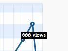 666-views